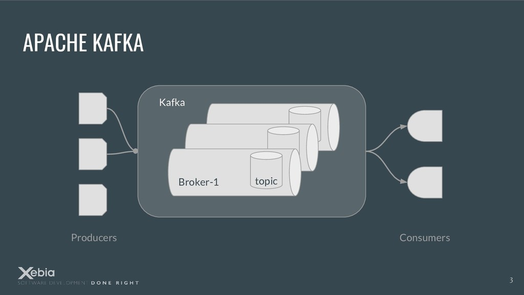 APACHE KAFKA Producers Consumers Kafka Broker-1...