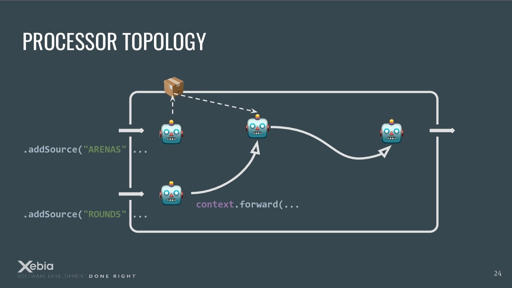 """PROCESSOR TOPOLOGY .addSource(""""ARENAS"""" ... .add..."""