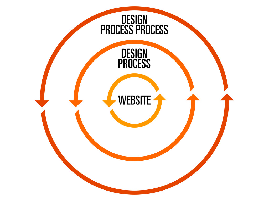WEBSITE DESIGN PROCESS DESIGN PROCESS PROCESS