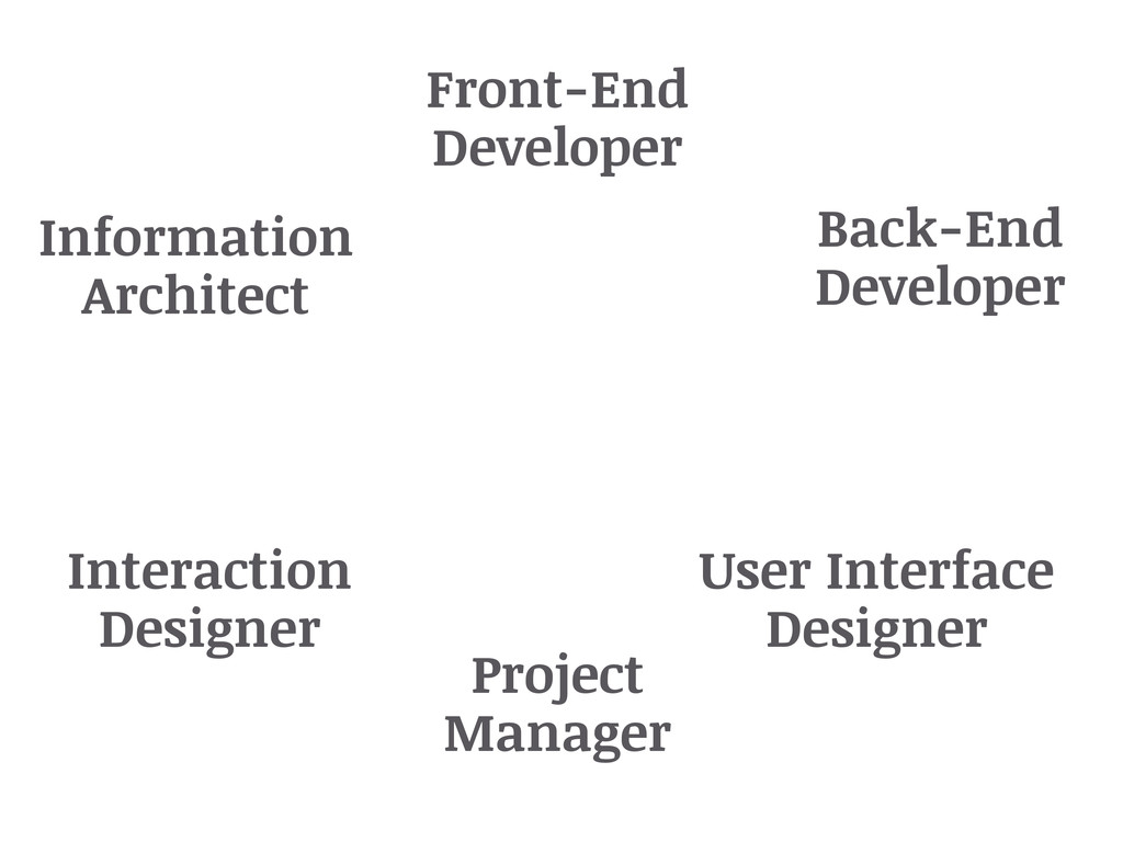 Information Architect Interaction Designer User...