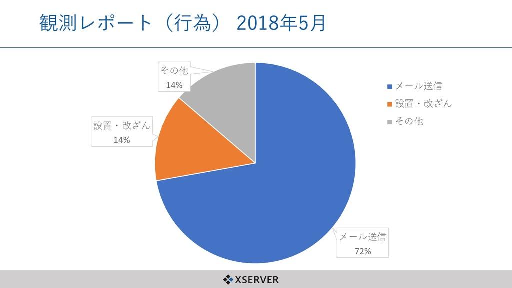 観測レポート(行為) 2018年5月 メール送信 72% 設置・改ざん 14% その他 14%...