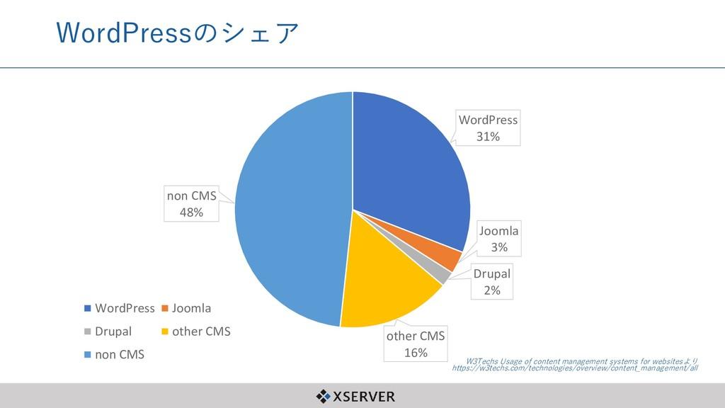 WordPressのシェア WordPress 31% Joomla 3% Drupal 2%...