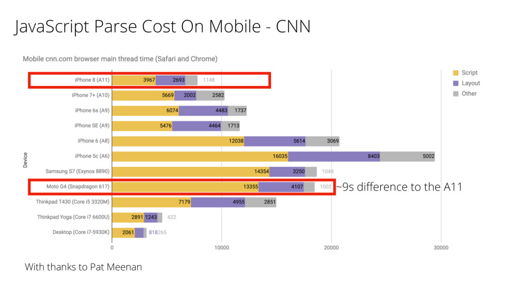 JavaScript Parse Cost On Mobile - CNN ~9s differ...
