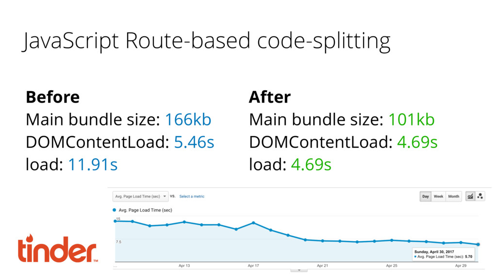 JavaScript Route-based code-splitting Before Ma...