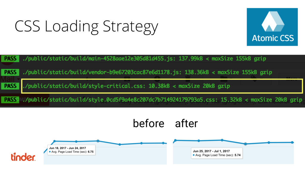 CSS Loading Strategy before after