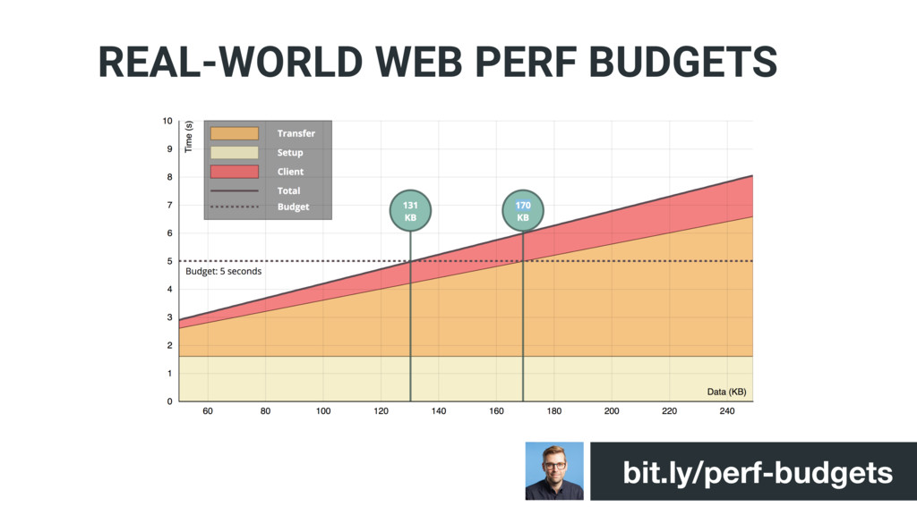 bit.ly/perf-budgets REAL-WORLD WEB PERF BUDGETS