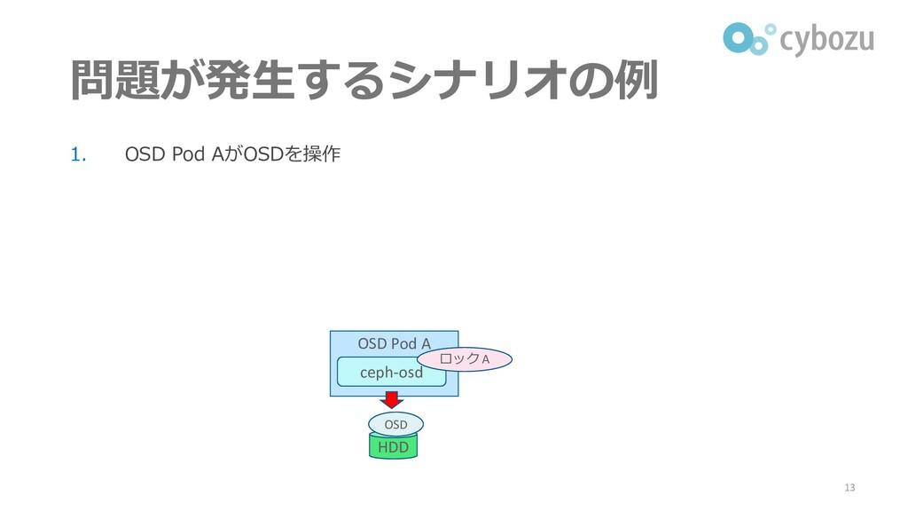 問題が発生するシナリオの例 1. OSD Pod AがOSDを操作 13 OSD Pod A ...