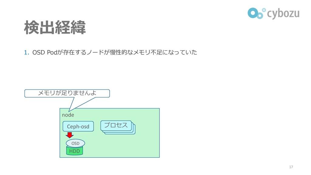 検出経緯 1. OSD Podが存在するノードが慢性的なメモリ不足になっていた 17 node...
