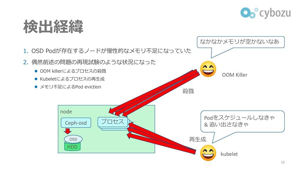 検出経緯 1. OSD Podが存在するノードが慢性的なメモリ不足になっていた 2. 偶然前述...