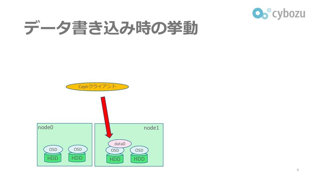 データ書き込み時の挙動 4 node0 node1 Cephクライアント HDD HDD HD...