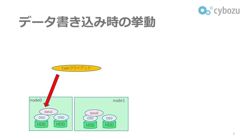 データ書き込み時の挙動 5 node0 node1 Cephクライアント HDD HDD HD...