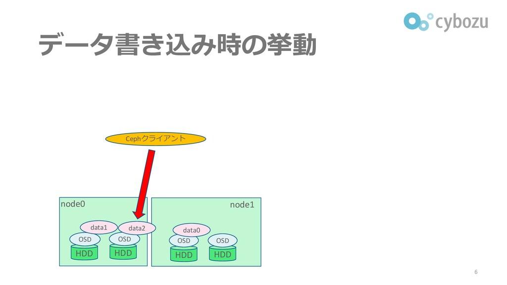 データ書き込み時の挙動 6 node0 node1 Cephクライアント HDD HDD HD...
