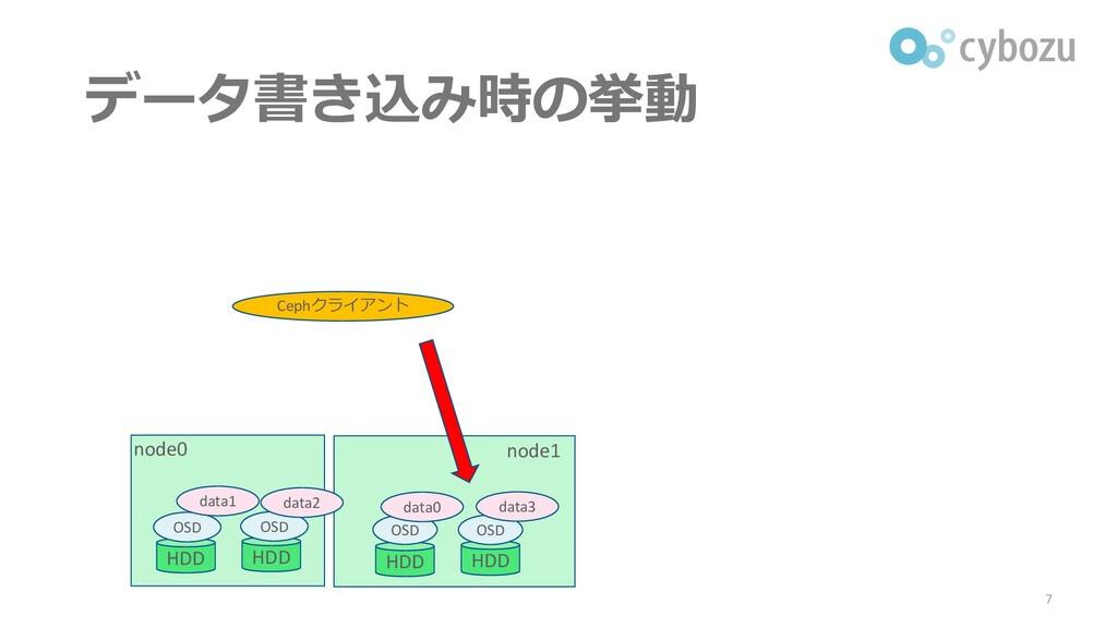 データ書き込み時の挙動 7 node0 node1 Cephクライアント HDD HDD HD...