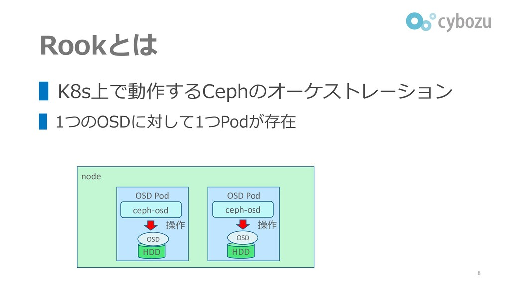 Rookとは ▌K8s上で動作するCephのオーケストレーション ▌1つのOSDに対して1つP...