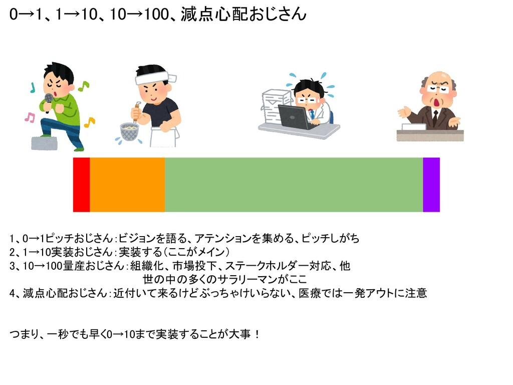 0→1、1→10、10→100、減点心配おじさん 1、0→1ピッチおじさん:ビジョンを語る、ア...