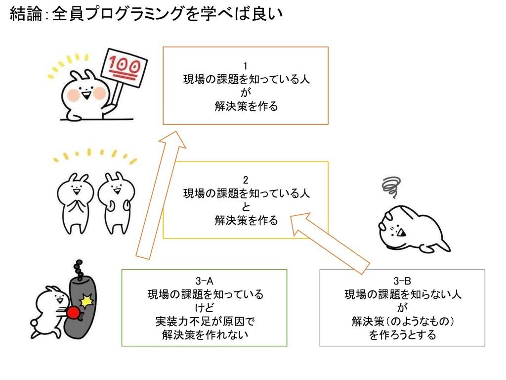 結論:全員プログラミングを学べば良い 2 現場の課題を知っている人 と 解決策を作る 1 ...