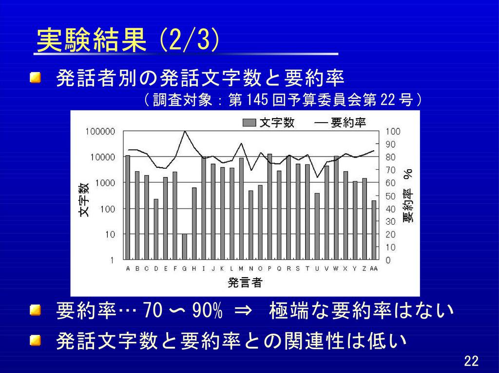 実験結果 (2/3) 22 発話者別の発話文字数と要約率   ( 調査対象:第 145 回予算...
