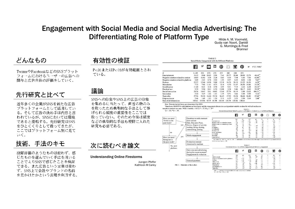 Engagement with Social Media and Social Media A...