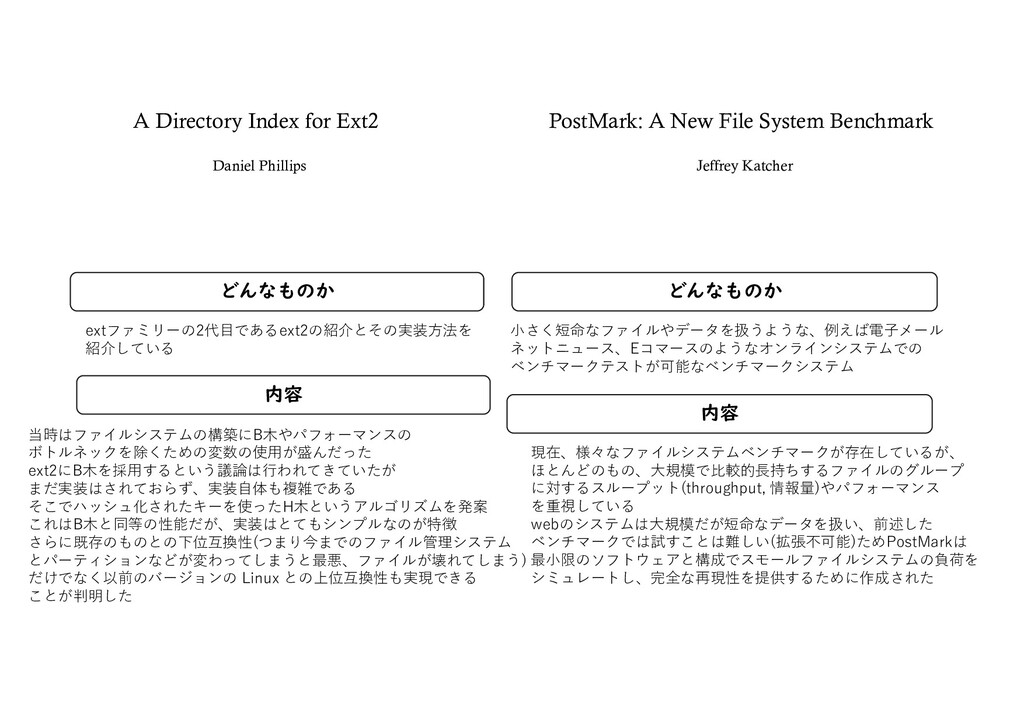 A Directory Index for Ext2 どんなものか 内容 どんなものか 内容 ...