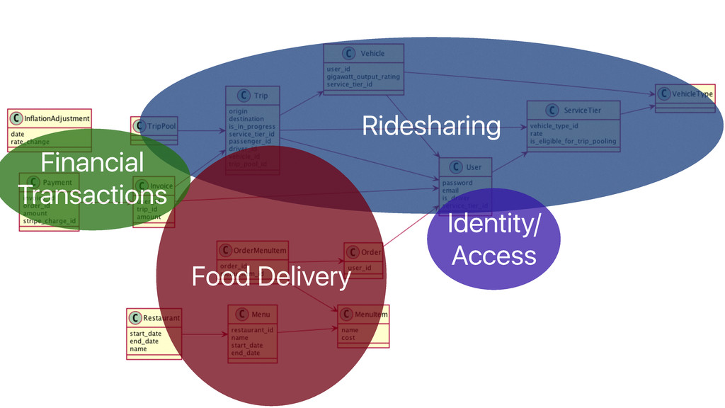 Ridesharing Food Delivery Financial Transaction...