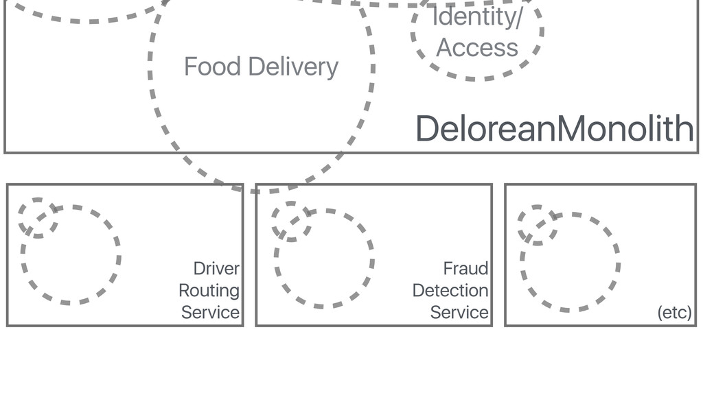 DeloreanMonolith Identity/ Access Food Delivery...