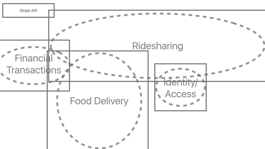 Ridesharing Financial Transactions Identity/ Ac...