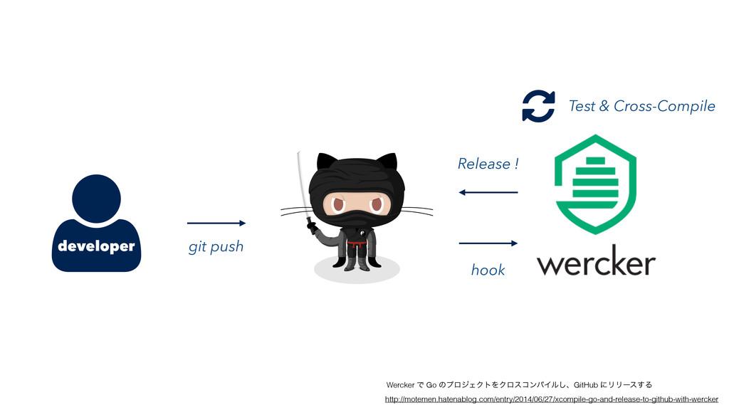 developer Wercker Ͱ Go ͷϓϩδΣΫτΛΫϩείϯύΠϧ͠ɺGitHub...