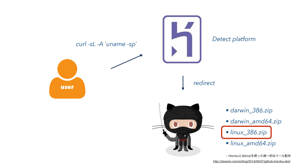 user curl -sL -A `uname -sp` redirect Detect pl...