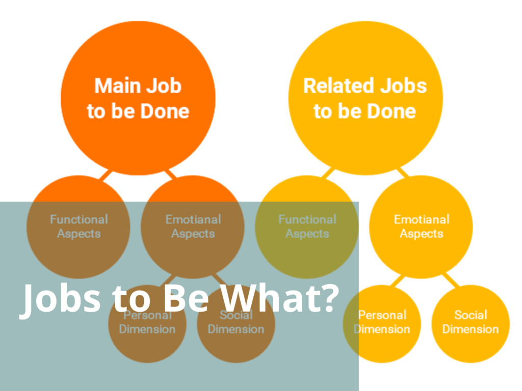 Jobs to Be What?