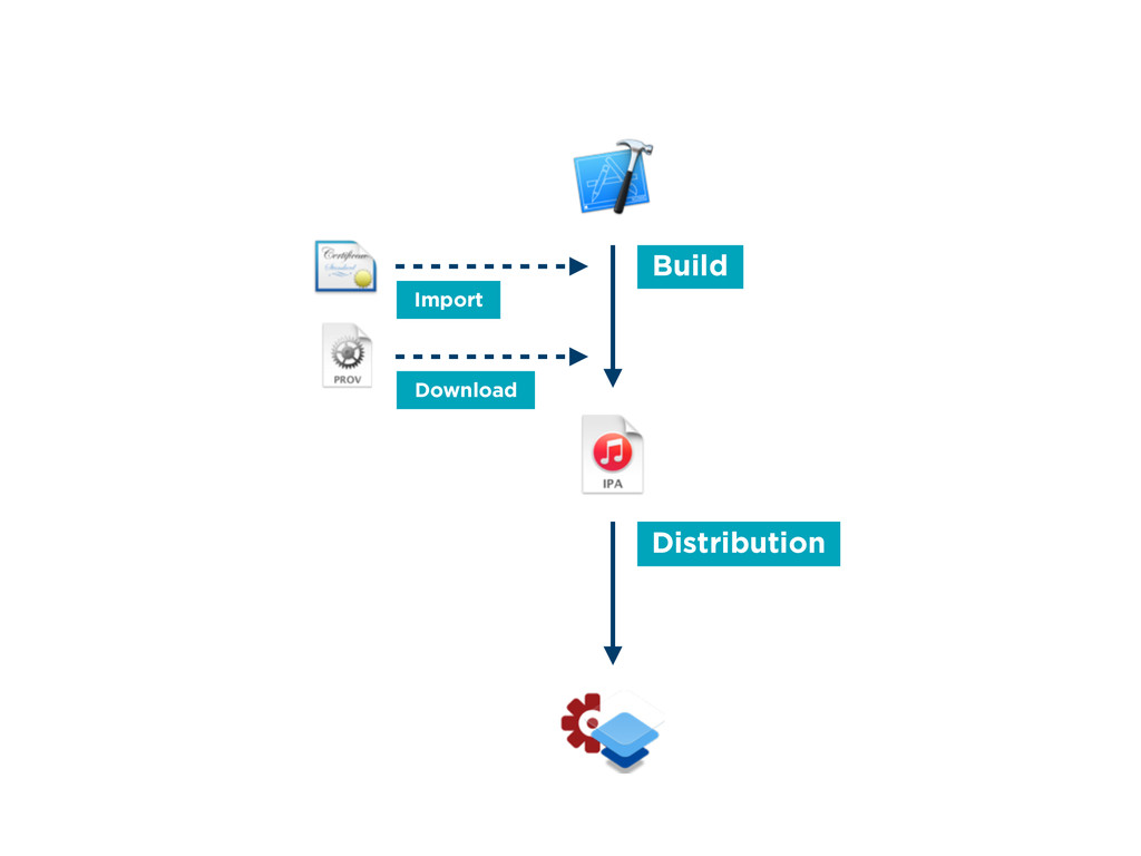 Build Distribution Download Import