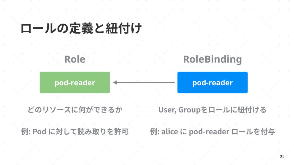ٗ٦ٕך㹀纏ה秡➰ֽ  pod-reader pod-reader Role RoleBi...