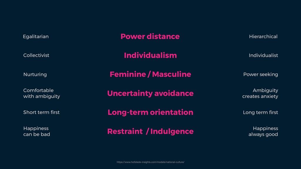 Power distance Individualism Feminine / Masculi...