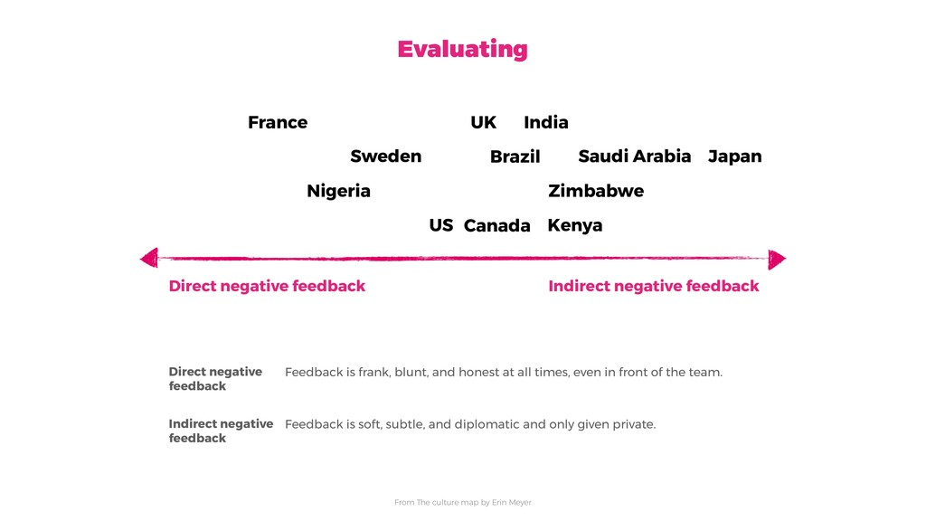Direct negative feedback Indirect negative feed...