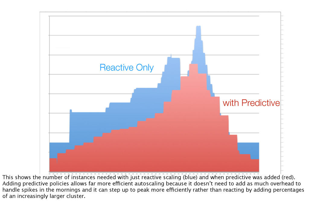Reactive Only with Predictive This shows the nu...
