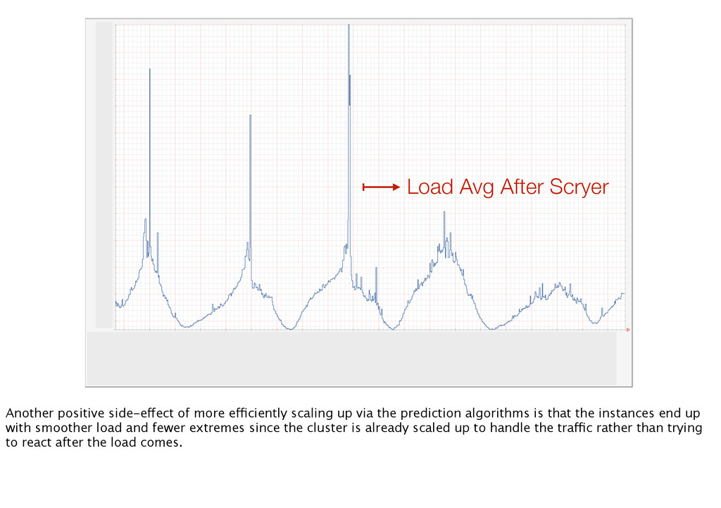 Load Avg After Scryer Another positive side-eff...