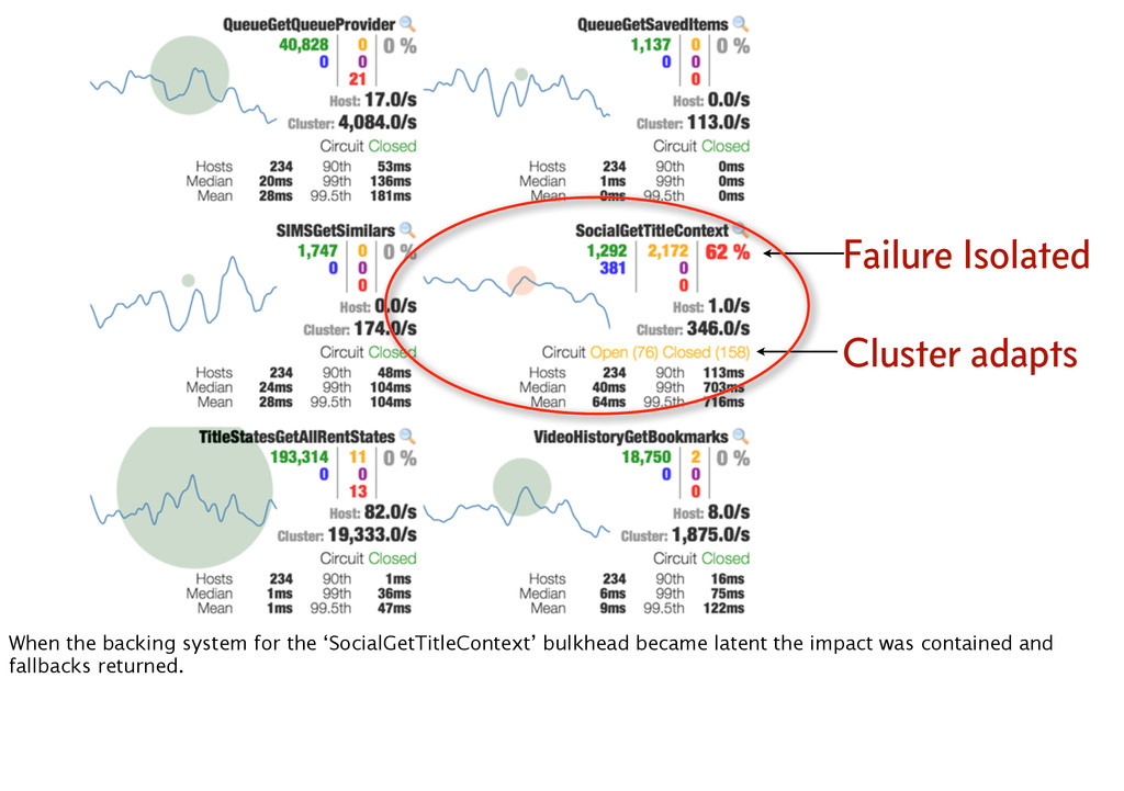 Cluster adapts Failure Isolated When the backin...