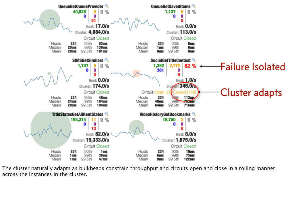 Cluster adapts Failure Isolated The cluster nat...