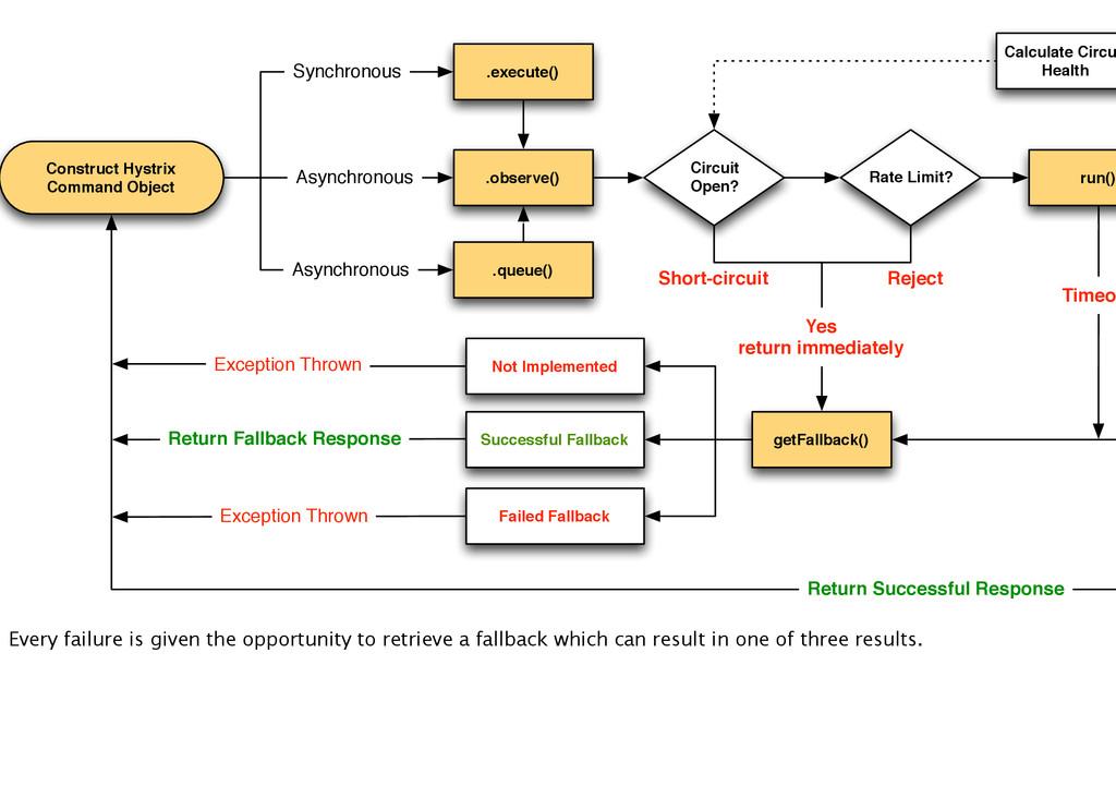 Construct Hystrix Command Object .observe() .ex...
