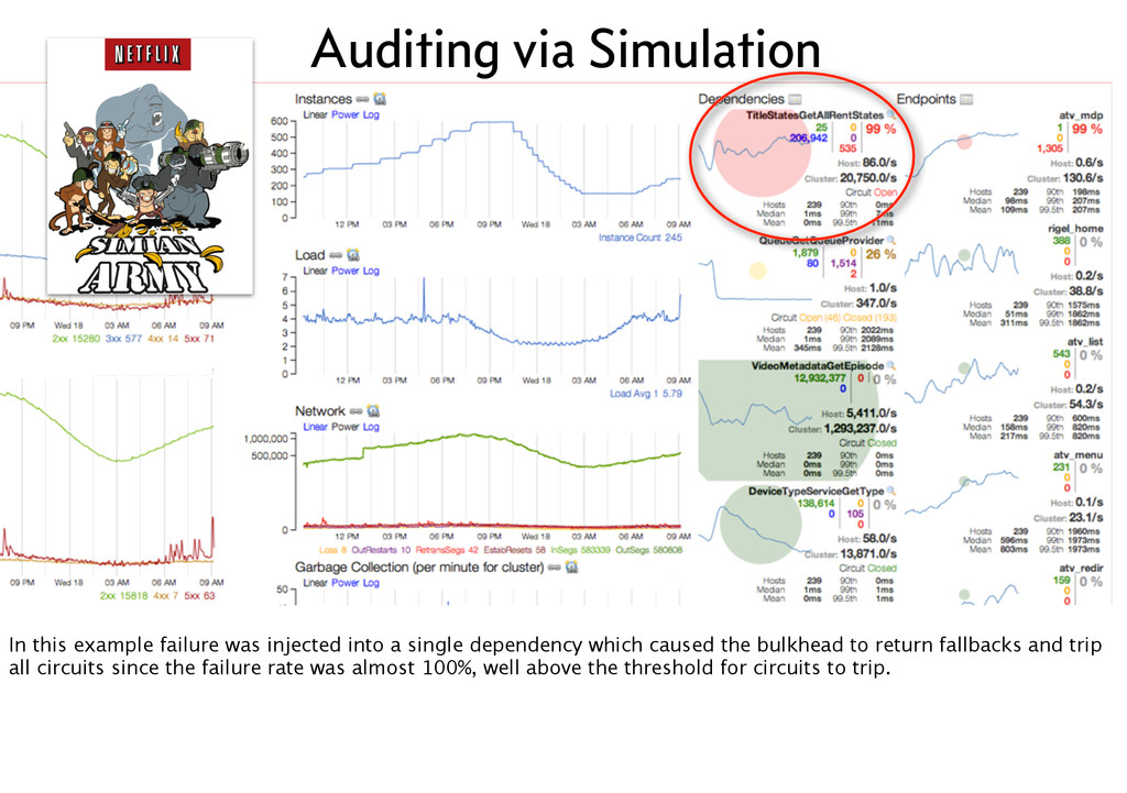 Auditing via Simulation In this example failure...