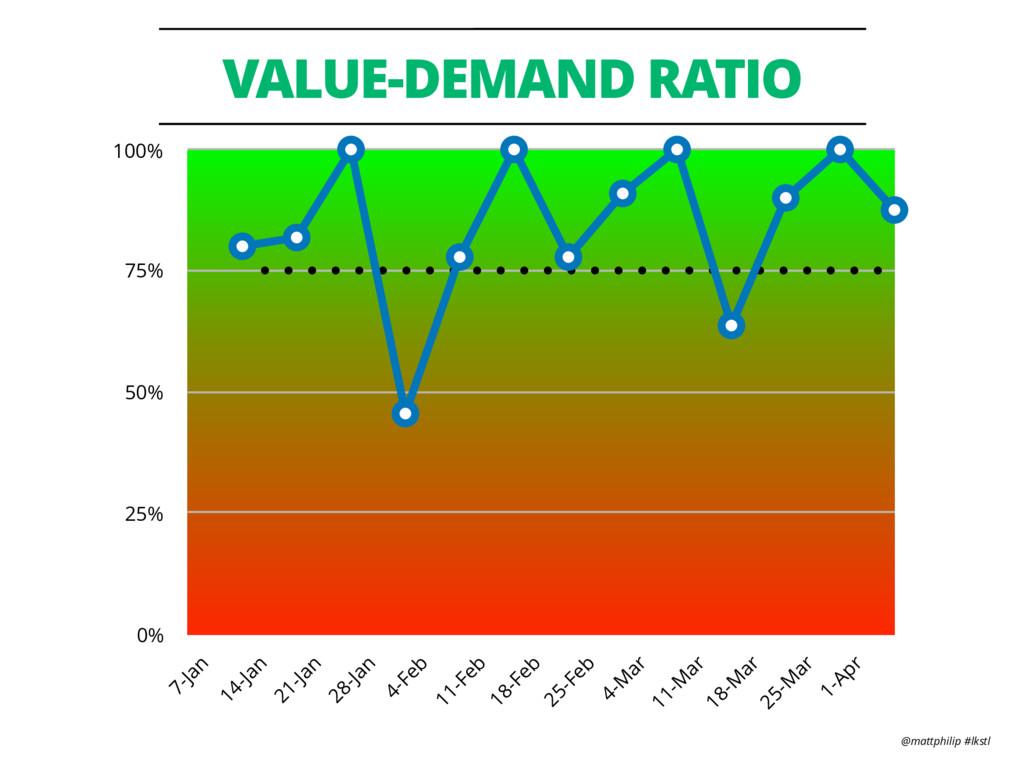 @mattphilip #lkstl VALUE-DEMAND RATIO 0% 25% 50...