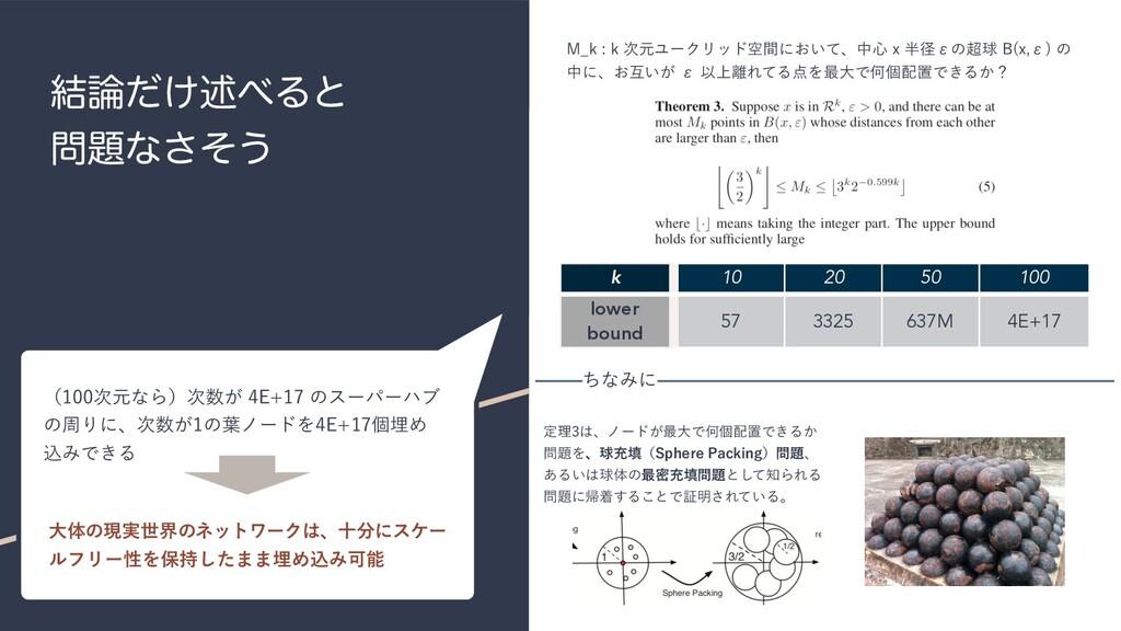 ͚݁ͩड़Δͱ ͳͦ͞͏ k 10 20 50 100 lower bound 57 ...