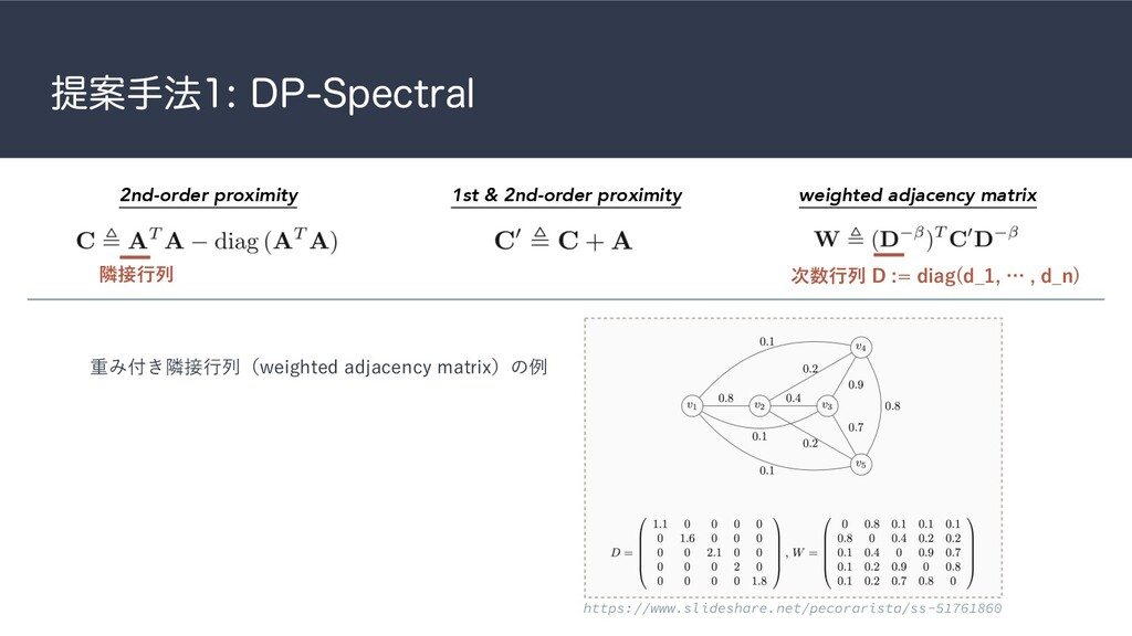 ఏҊख๏%14QFDUSBM 2nd-order proximity 1st & 2n...