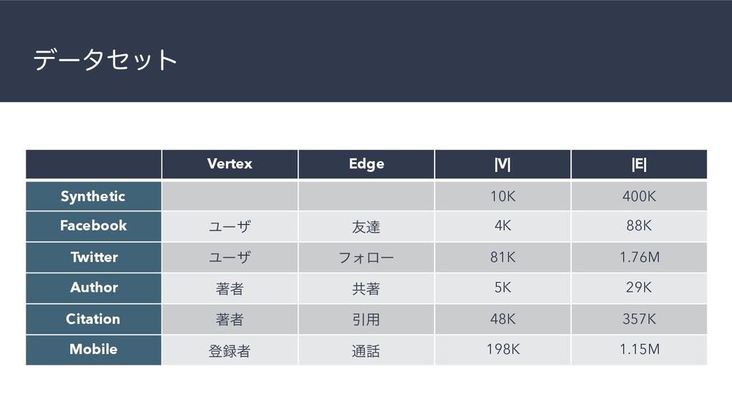 σʔληοτ Vertex Edge  V   E  Synthetic 10K 400K F...