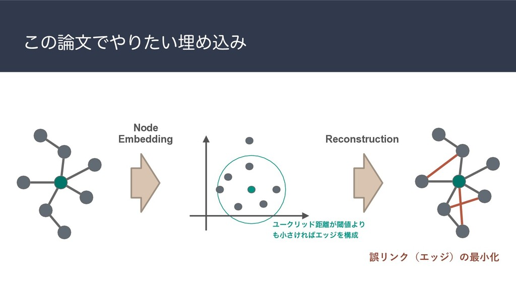 ͜ͷ࿦จͰ΍Γ͍ͨຒΊࠐΈ Node Embedding Reconstruction ޡϦϯ...