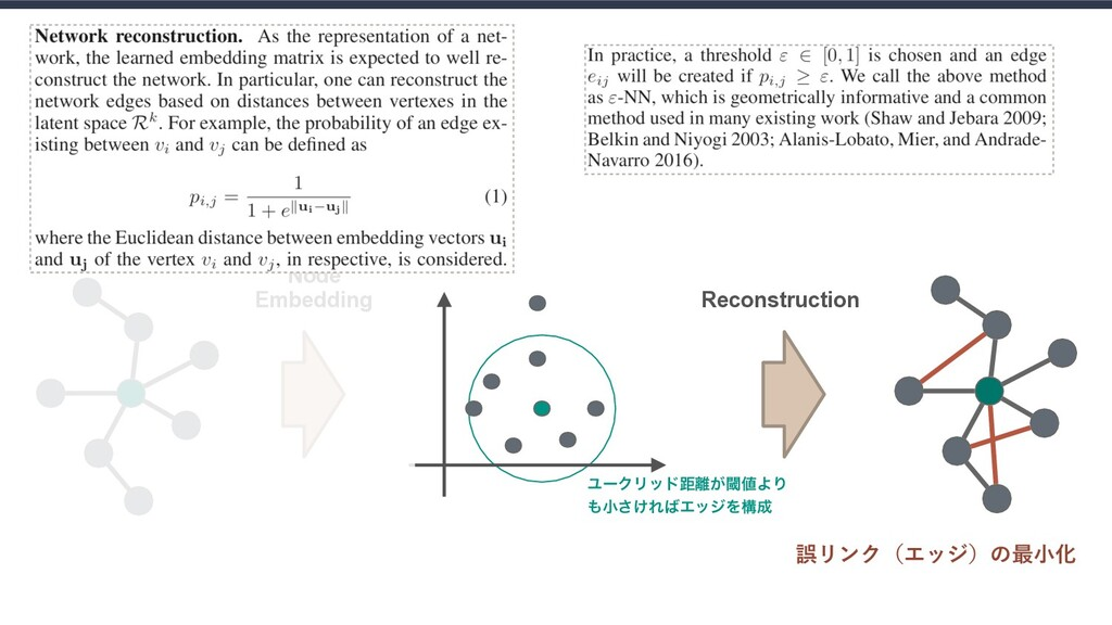 ͜ͷจͰΓ͍ͨຒΊࠐΈ Node Embedding Reconstruction ޡϦϯ...