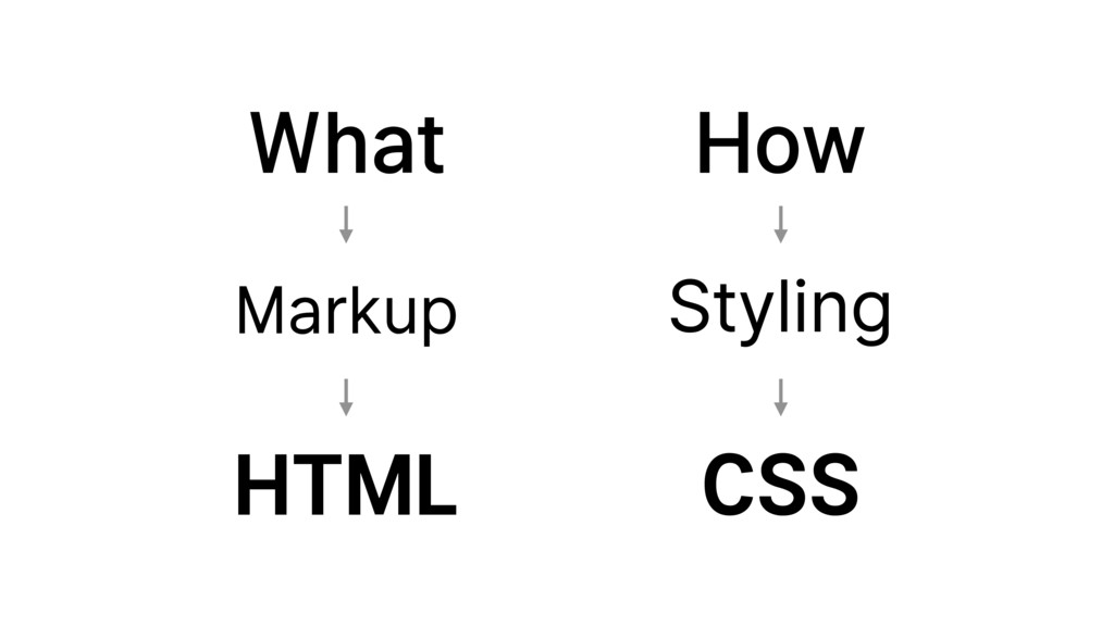 How What Markup Styling HTML CSS