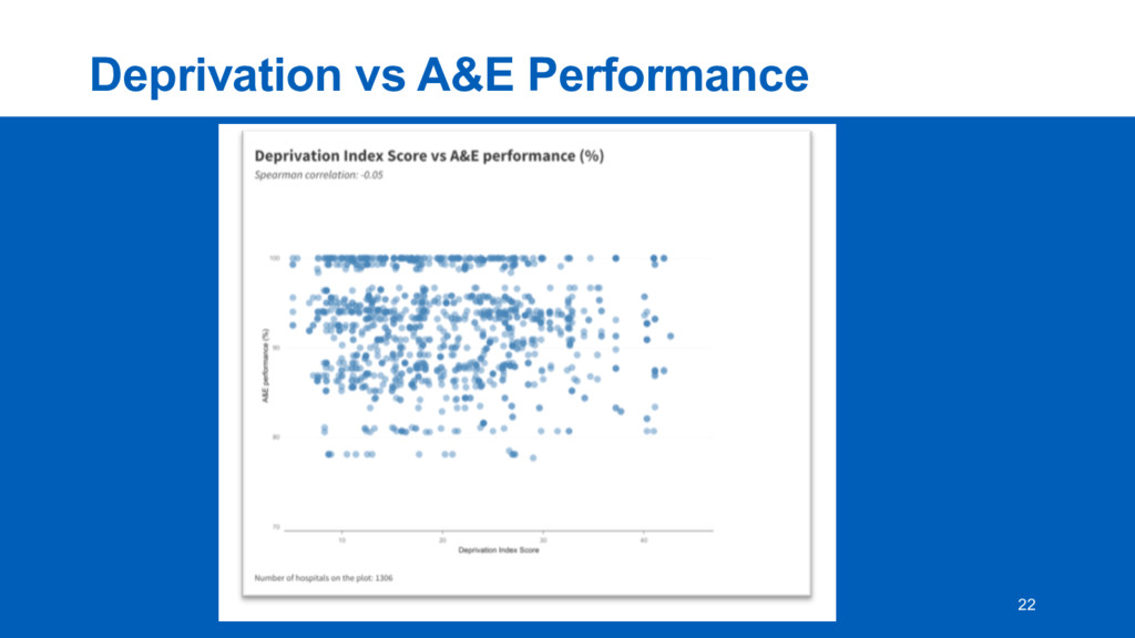 Deprivation  vs  A&E  Performance 22