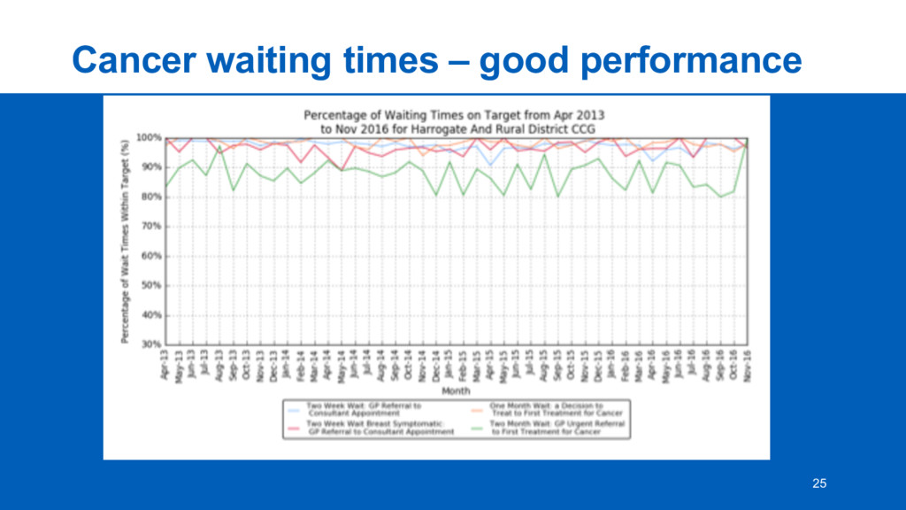 Cancer  waiting  times  – good  performance 25