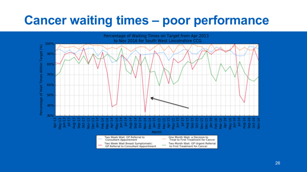 Cancer  waiting  times  – poor  performance 26