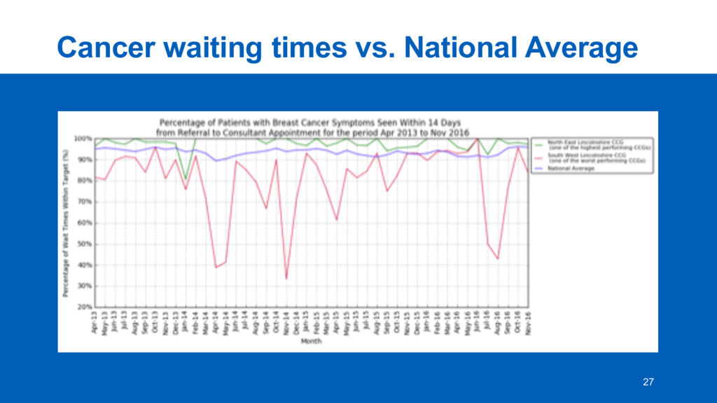 Cancer  waiting  times  vs.  National  Average ...